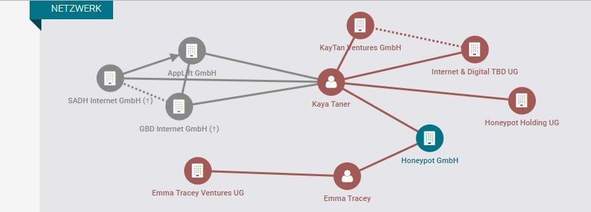 Wer bitte ist Honeypot? Xing Firmenübernahme als Marketing-Instrument? ?