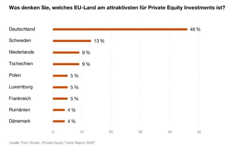 Private Equity Fremdkapital Studie